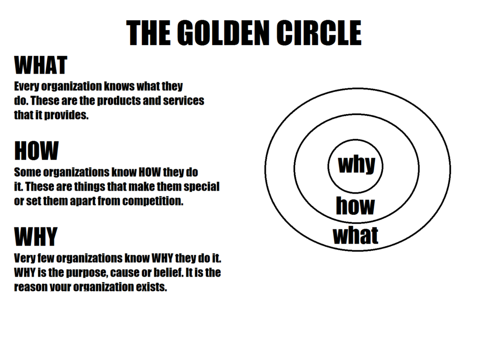 The Golden Circle from Start with Why Hamilton Lindley Blog