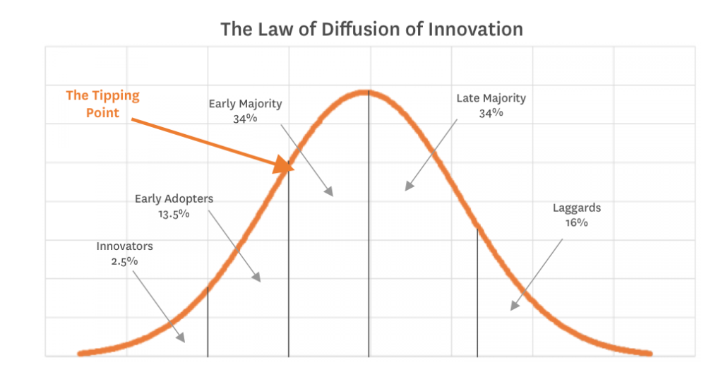 Hamilton Lindley Blog The Law of Diffusion of Innovation Bell Curve